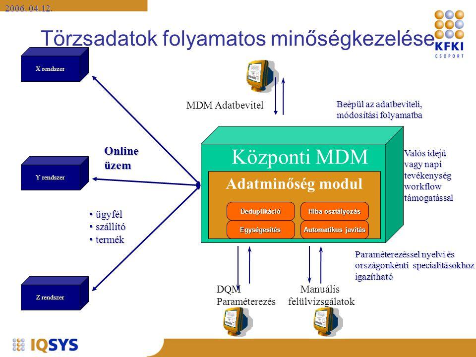 2006. 04.12 2006. 04.12. X rendszer Y rendszer Z rendszer Integrált adatbázis Törzsadatok folyamatos minőségkezelése Manuális felülvizsgálatok MDM Ada