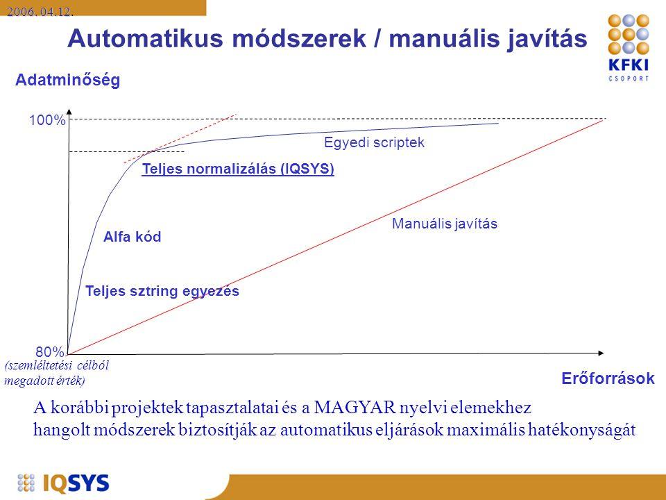 2006. 04.12 2006. 04.12. A korábbi projektek tapasztalatai és a MAGYAR nyelvi elemekhez hangolt módszerek biztosítják az automatikus eljárások maximál