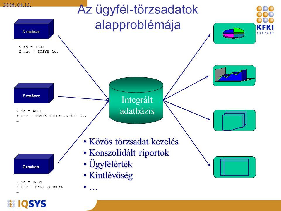 2006. 04.12 2006. 04.12. X rendszer Y rendszer Z rendszer Közös törzsadat kezelés Közös törzsadat kezelés Konszolidált riportok Konszolidált riportok