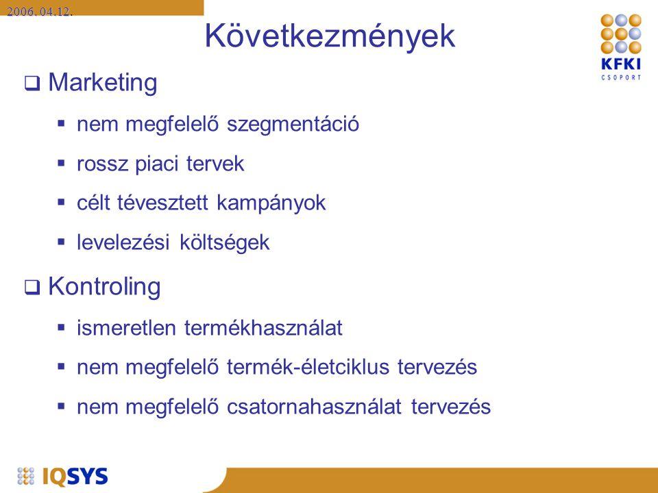 2006. 04.12 2006. 04.12. Következmények  Marketing  nem megfelelő szegmentáció  rossz piaci tervek  célt tévesztett kampányok  levelezési költség