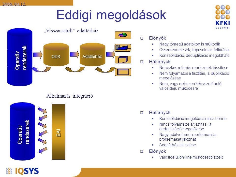 """2006. 04.12 2006. 04.12. Eddigi megoldások Operatív rendszerek Operatív rendszerek Adattárház ODS """"Visszacsatolt"""" adattárház Operatív rendszerek Opera"""