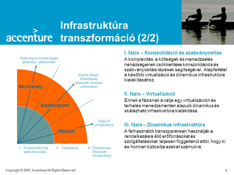 7 Copyright © 2005 Accenture All Rights Reserved.