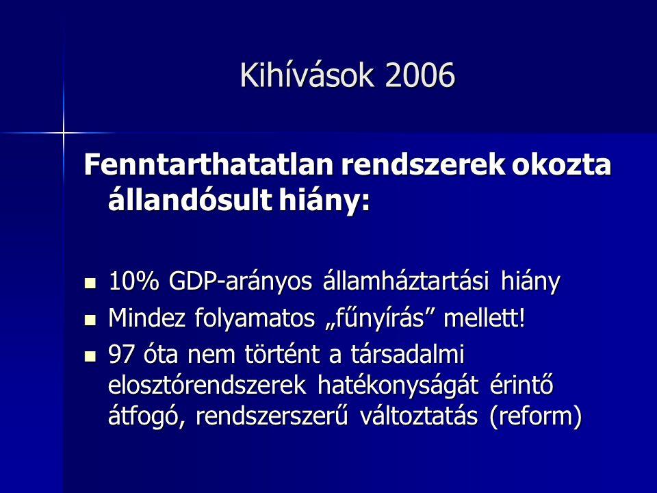 """Kihívások 2006 Fenntarthatatlan rendszerek okozta állandósult hiány: 10% GDP-arányos államháztartási hiány 10% GDP-arányos államháztartási hiány Mindez folyamatos """"fűnyírás mellett."""