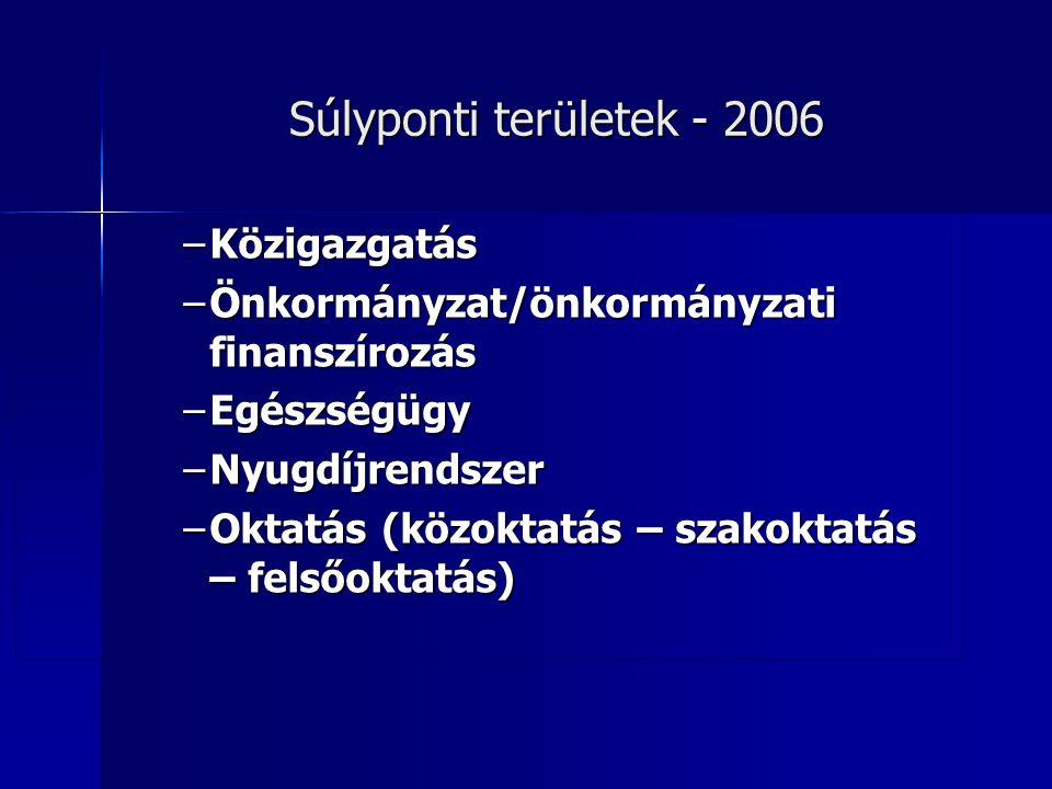 Súlyponti területek - 2006 –Közigazgatás –Önkormányzat/önkormányzati finanszírozás –Egészségügy –Nyugdíjrendszer –Oktatás (közoktatás – szakoktatás – felsőoktatás)