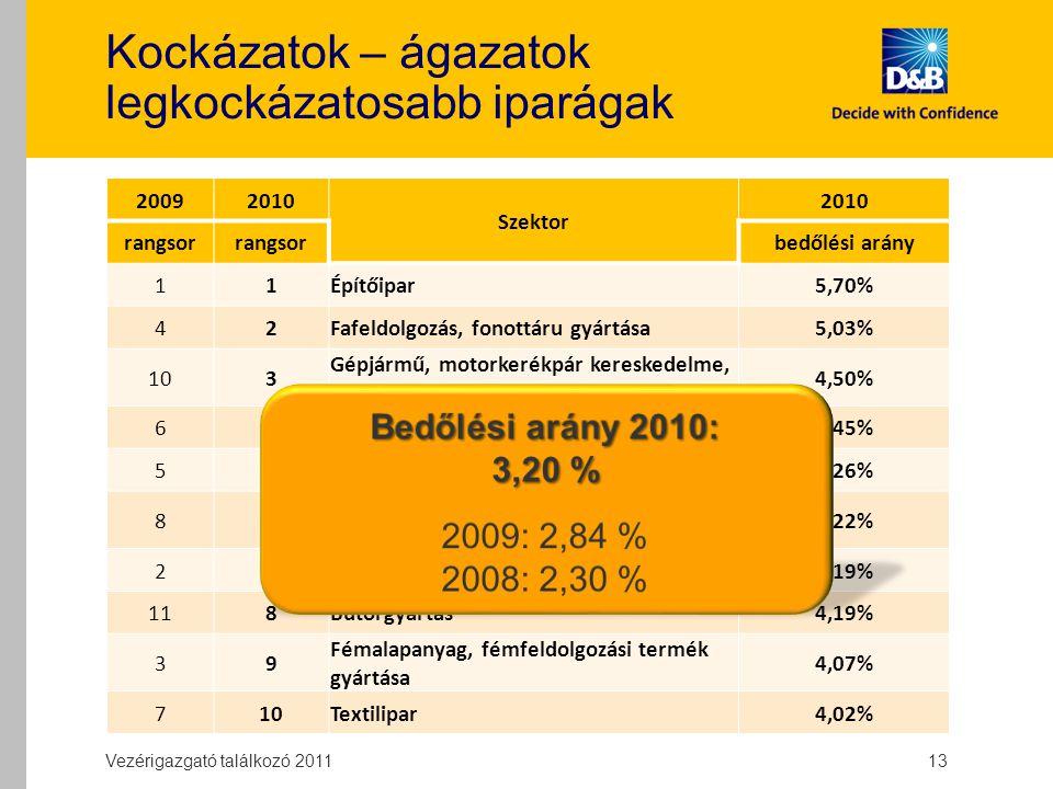 Kockázatok – ágazatok legkockázatosabb iparágak 20092010 Szektor 2010 rangsor bedőlési arány 11Építőipar5,70% 42Fafeldolgozás, fonottáru gyártása5,03% 103 Gépjármű, motorkerékpár kereskedelme, javítása 4,50% 64Szállítás, raktározás4,45% 55Szálláshely-szolgáltatás, vendéglátás4,26% 86 Nagykereskedelem (kivéve: jármű, motorkerékpár) 4,22% 27Nemfém ásványi termék gyártása4,19% 118Bútorgyártás4,19% 39 Fémalapanyag, fémfeldolgozási termék gyártása 4,07% 710Textilipar4,02% Vezérigazgató találkozó 2011 13