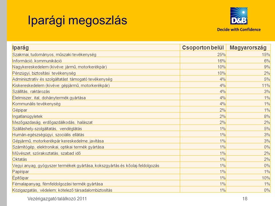 Iparági megoszlás Vezérigazgató találkozó 2011 18 IparágCsoporton belülMagyarország Szakmai, tudományos, műszaki tevékenység25%15% Információ, kommunikáció16%6% Nagykereskedelem (kivéve: jármű, motorkerékpár)10%9% Pénzügyi, biztosítási tevékenység10%2% Adminisztratív és szolgáltatást támogató tevékenység4%5% Kiskereskedelem (kivéve: gépjármű, motorkerékpár)4%11% Szállítás, raktározás4%3% Élelmiszer, ital, dohánytermék gyártása4%1% Kommunális tevékenység4%1% Gépipar2%1% Ingatlanügyletek2%8% Mezőgazdaság, erdőgazdálkodás, halászat2% Szálláshely-szolgáltatás, vendéglátás1%5% Humán-egészségügyi, szociális ellátás1%3% Gépjármű, motorkerékpár kereskedelme, javítása1%3% Számítógép, elektronikai, optikai termék gyártása1%0% Művészet, szórakoztatás, szabad idő1%2% Oktatás1%2% Vegyi anyag, gyógyszer termékek gyártása, kokszgyártás és kőolaj-feldolgozás1%0% Papíripar1% Építőipar1%10% Fémalapanyag, fémfeldolgozási termék gyártása1% Közigazgatás, védelem; kötelező társadalombiztosítás1%0%
