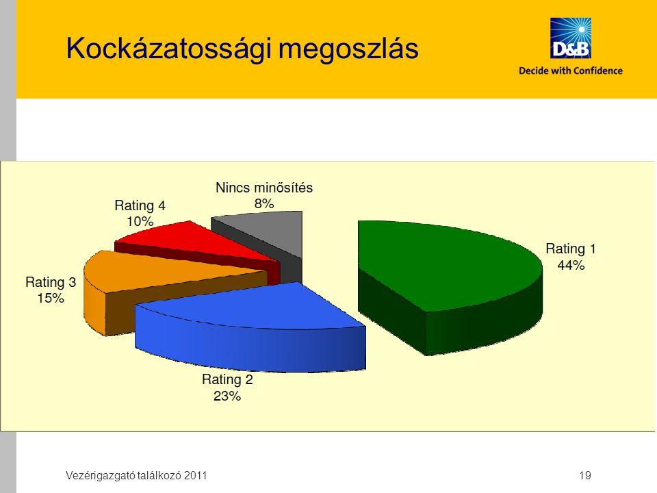 Kockázatossági megoszlás Vezérigazgató találkozó 2011 19