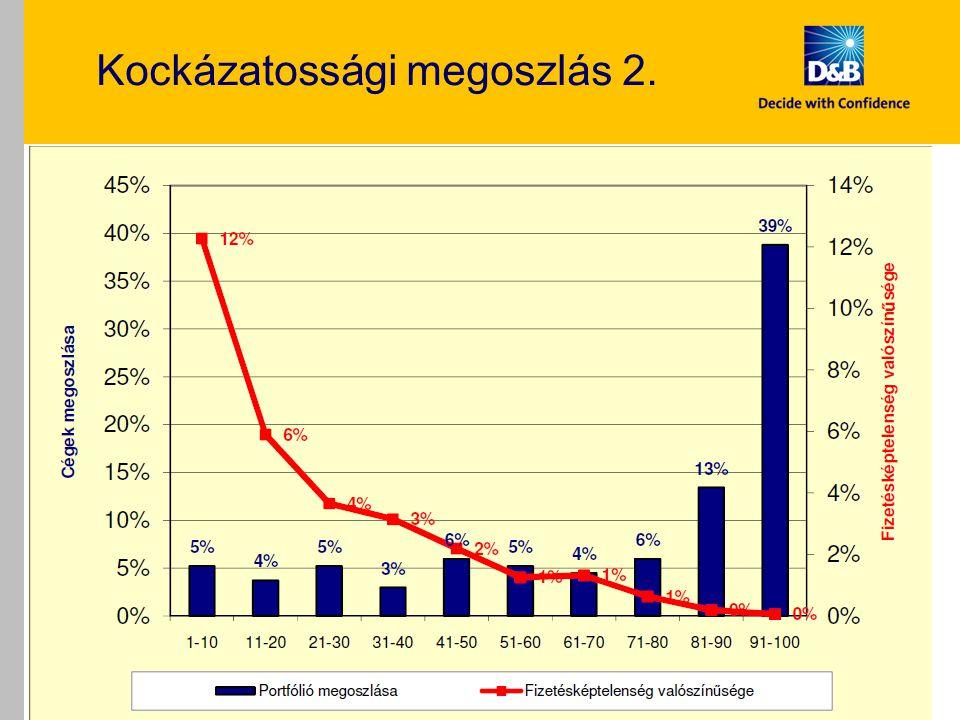Kockázatossági megoszlás 2. Vezérigazgató találkozó 2011 20
