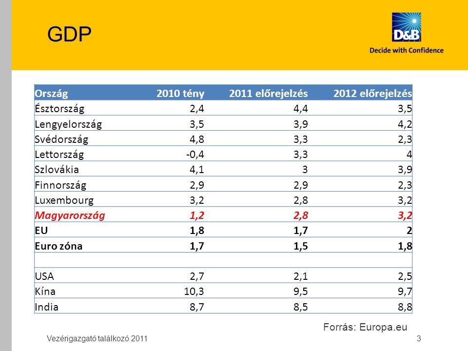 GDP Ország2010 tény2011 előrejelzés2012 előrejelzés Észtország2,44,43,5 Lengyelország3,53,94,2 Svédország4,83,32,3 Lettország-0,43,34 Szlovákia4,133,9 Finnország2,9 2,3 Luxembourg3,22,83,2 Magyarország1,22,83,2 EU1,81,72 Euro zóna1,71,51,8 USA2,72,12,5 Kína10,39,59,7 India8,78,58,8 3 Vezérigazgató találkozó 2011 Forrás: Europa.eu
