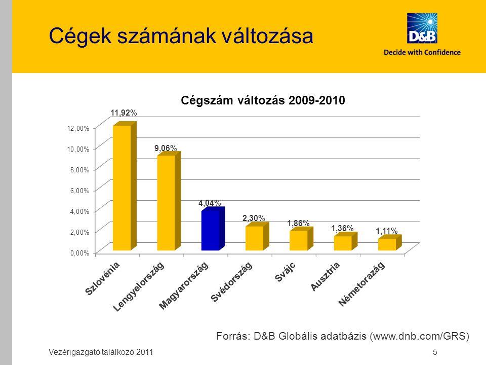 Új alapítású (2010) cégek részaránya Vezérigazgató találkozó 2011 6 Forrás: D&B Globális adatbázis (www.dnb.com/GRS)