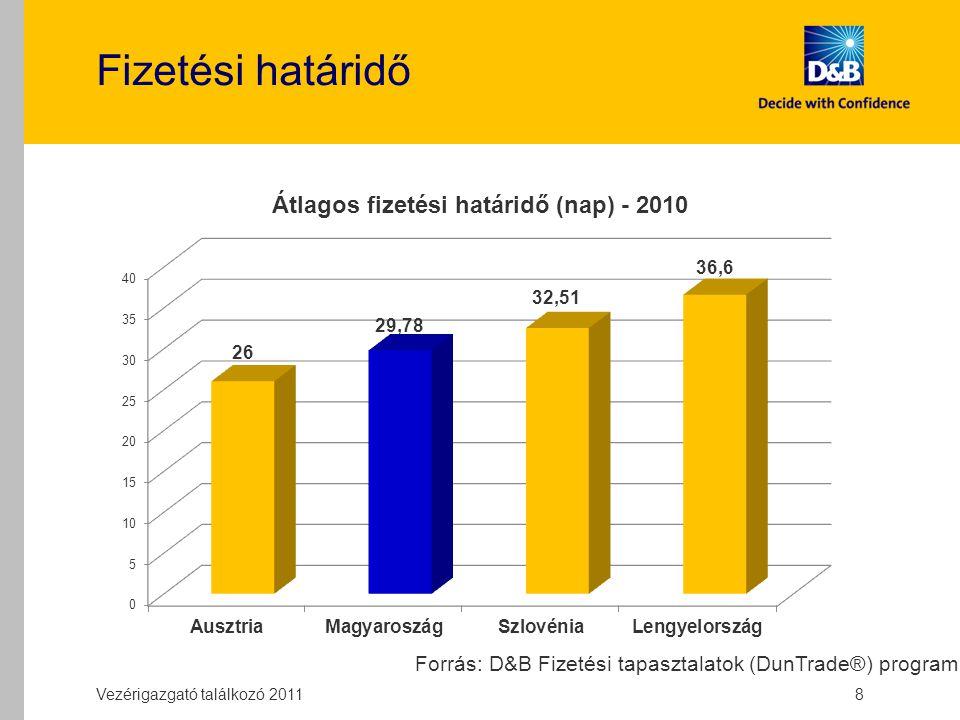 Fizetési határidő Vezérigazgató találkozó 2011 8 Forrás: D&B Fizetési tapasztalatok (DunTrade®) program
