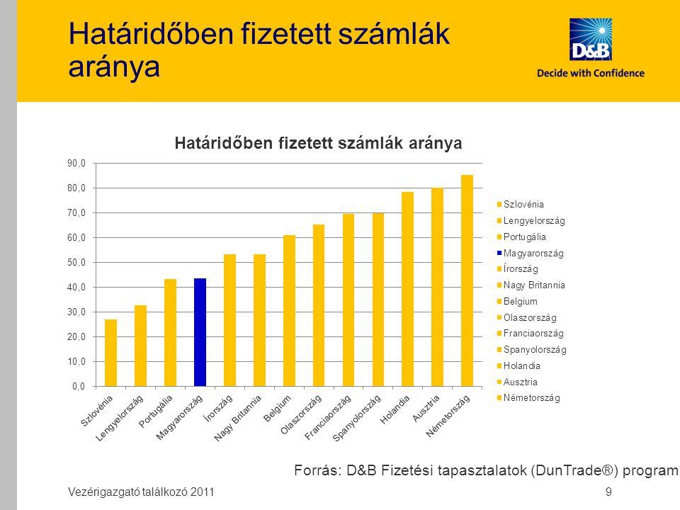 Határidőben fizetett számlák aránya Vezérigazgató találkozó 2011 9 Forrás: D&B Fizetési tapasztalatok (DunTrade®) program