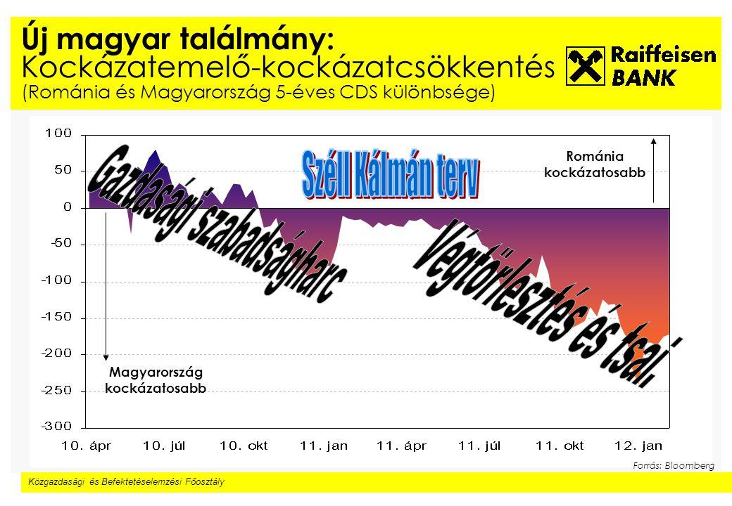 Közgazdasági és Befektetéselemzési Főosztály Új magyar találmány: Kockázatemelő-kockázatcsökkentés (Románia és Magyarország 5-éves CDS különbsége) Forrás: Bloomberg Magyarország kockázatosabb Románia kockázatosabb