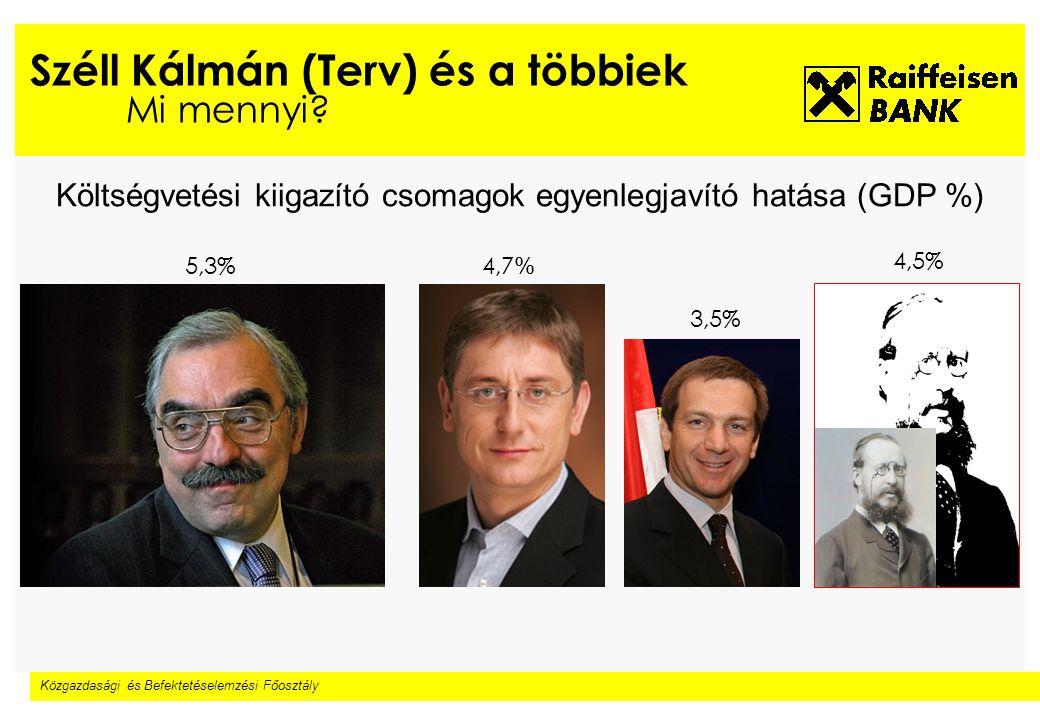 Közgazdasági és Befektetéselemzési Főosztály Széll Kálmán (Terv) és a többiek Mi mennyi.
