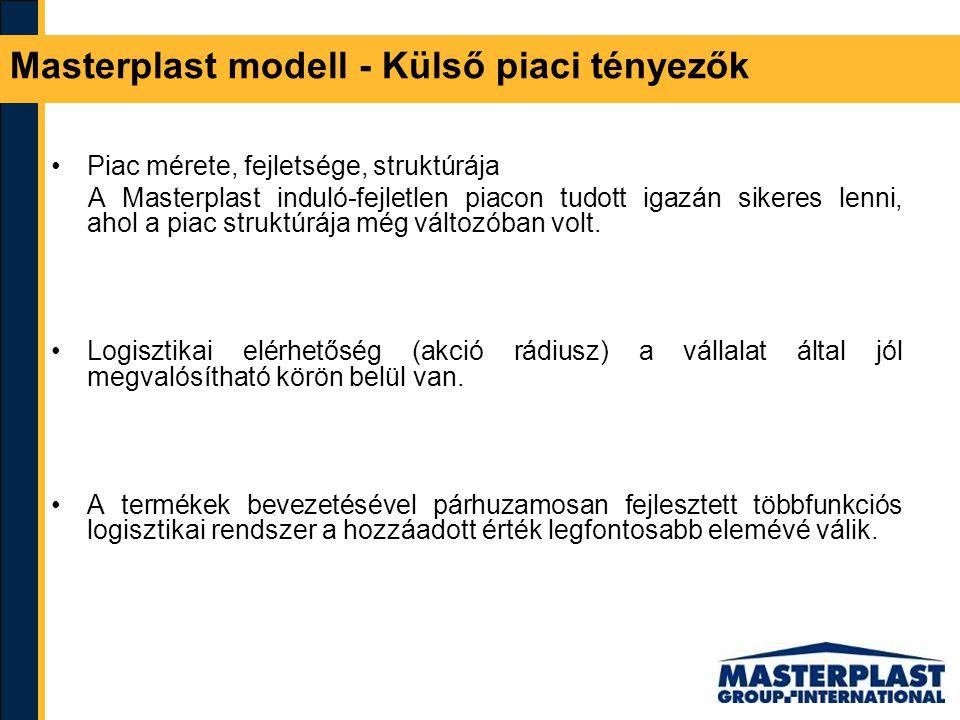 Masterplast modell - Külső piaci tényezők Piac mérete, fejletsége, struktúrája A Masterplast induló-fejletlen piacon tudott igazán sikeres lenni, ahol