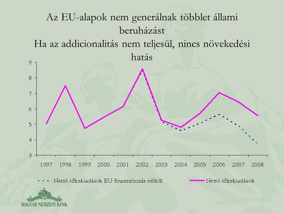 Az EU-alapok nem generálnak többlet állami beruházást Ha az addicionalitás nem teljesül, nincs növekedési hatás