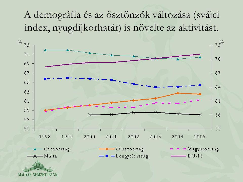A demográfia és az ösztönzők változása (svájci index, nyugdíjkorhatár) is növelte az aktivitást.