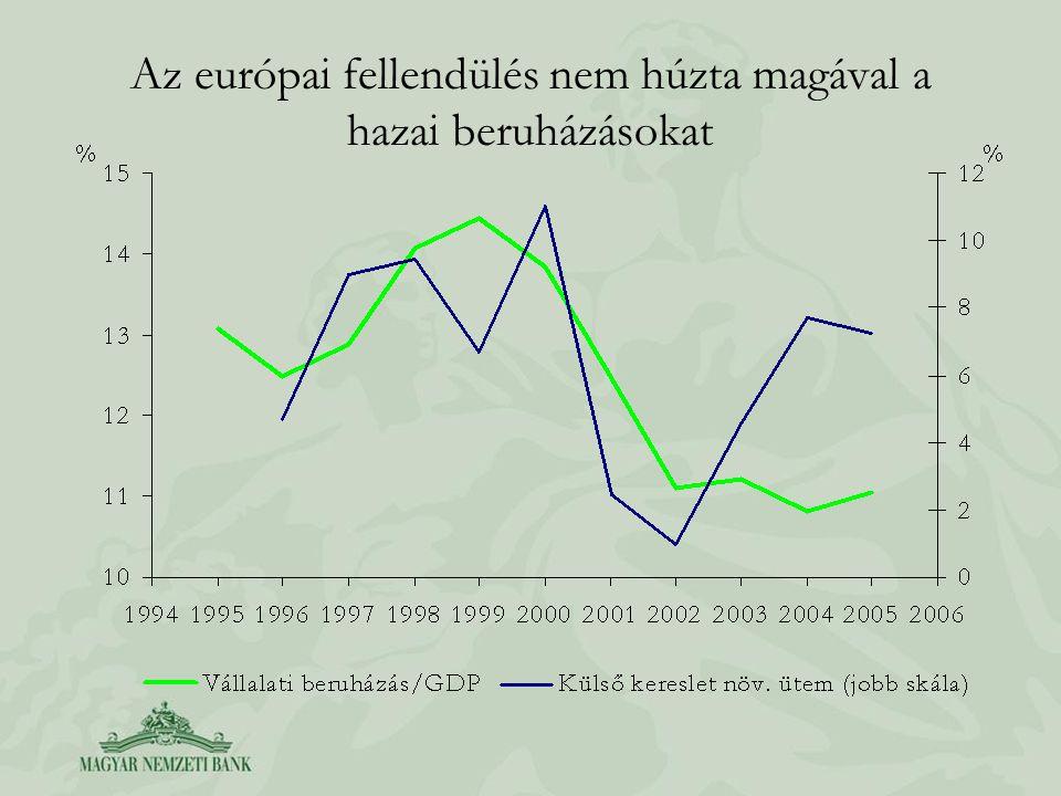 Csökken a termelékenység-javulás a feldolgozóiparban, a növekedés forrása a szektorok közötti átrendeződés