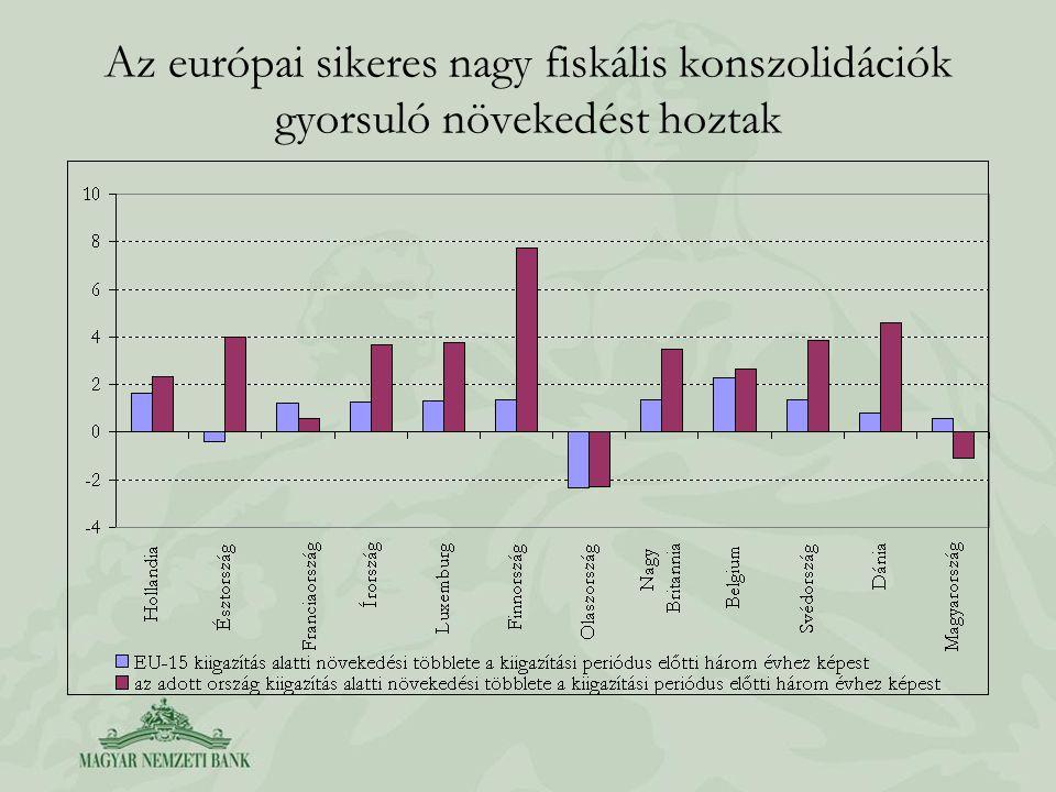 Az európai sikeres nagy fiskális konszolidációk gyorsuló növekedést hoztak