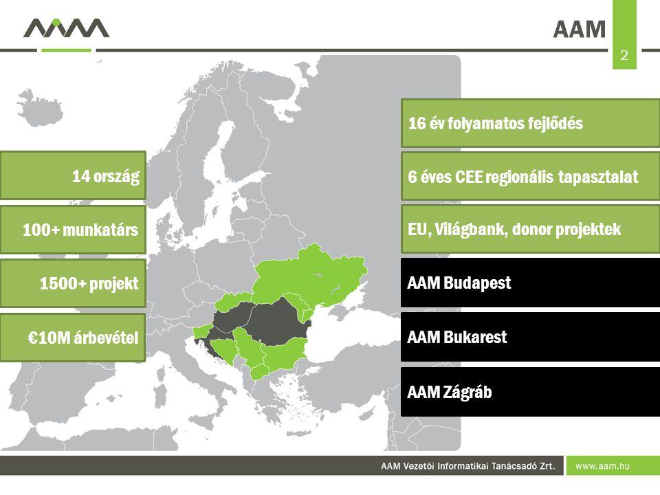 2 AAM AAM Zágráb AAM Bukarest AAM Budapest EU, Világbank, donor projektek 16 év folyamatos fejlődés 6 éves CEE regionális tapasztalat 100+ munkatárs 14 ország 1500+ projekt €10M árbevétel