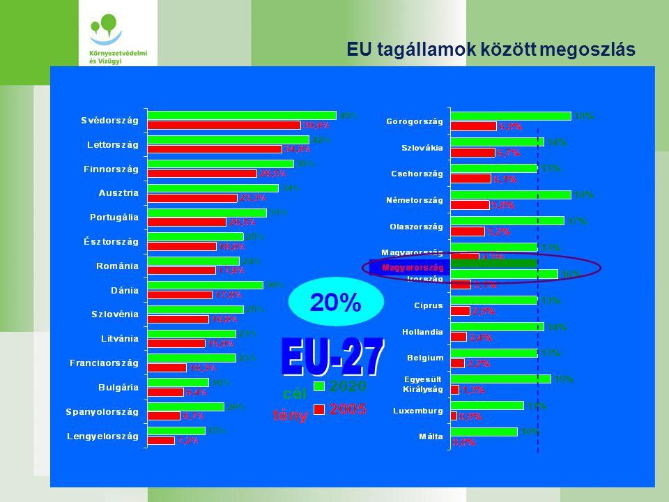 EU tagállamok között megoszlás