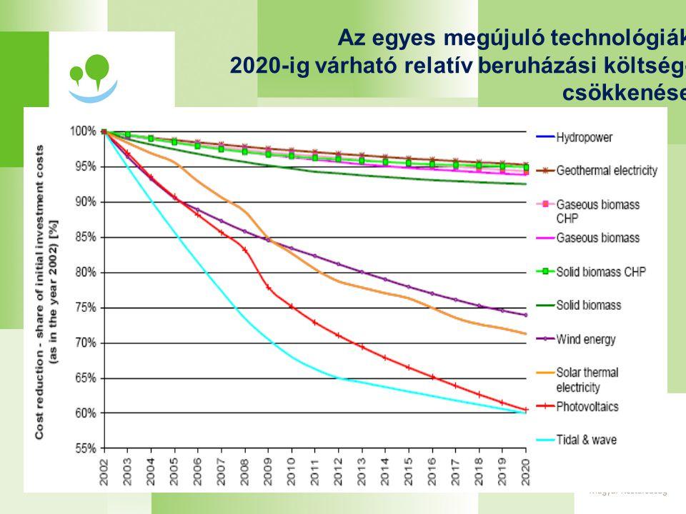 Az egyes megújuló technológiák 2020-ig várható relatív beruházási költség- csökkenése