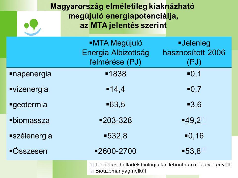 [1] [1] Települési hulladék biológiailag lebontható részével együtt [2] [2] Bioüzemanyag nélkül  MTA Megújuló Energia Albizottság felmérése (PJ)  Jelenleg hasznosított 2006 (PJ)  napenergia  1838  0,1  vízenergia  14,4  0,7  geotermia  63,5  3,6  biomassza  203-328  49,2 [1] [1]  szélenergia  532,8  0,16  Összesen  2600-2700  53,8 [2] [2] Magyarország elméletileg kiaknázható megújuló energiapotenciálja, az MTA jelentés szerint