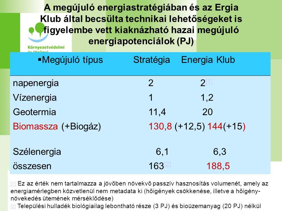 [1] [1] Ez az érték nem tartalmazza a jövőben növekvő passzív hasznosítás volumenét, amely az energiamérlegben közvetlenül nem metadata ki (hőigények csökkenése, illetve a hőigény- növekedés ütemének mérséklődése) [2] [2] Települési hulladék biológiailag lebontható része (3 PJ) és bioüzemanyag (20 PJ) nélkül A megújuló energiastratégiában és az Ergia Klub által becsülta technikai lehetőségeket is figyelembe vett kiaknázható hazai megújuló energiapotenciálok (PJ)  Megújuló típusStratégia Energia Klub napenergia2 2 [1] [1] Vízenergia1 1,2 Geotermia11,4 20 Biomassza (+Biogáz) 130,8 (+12,5) 144(+15) Szélenergia 6,1 6,3 összesen163 [2] 188,5 [2]