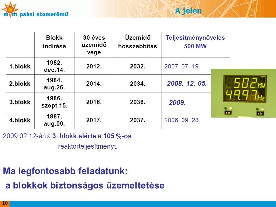 10 A jelen Blokk indítása 30 éves üzemidő vége Üzemidő hosszabbítás Teljesítménynövelés 500 MW 1.blokk 1982.