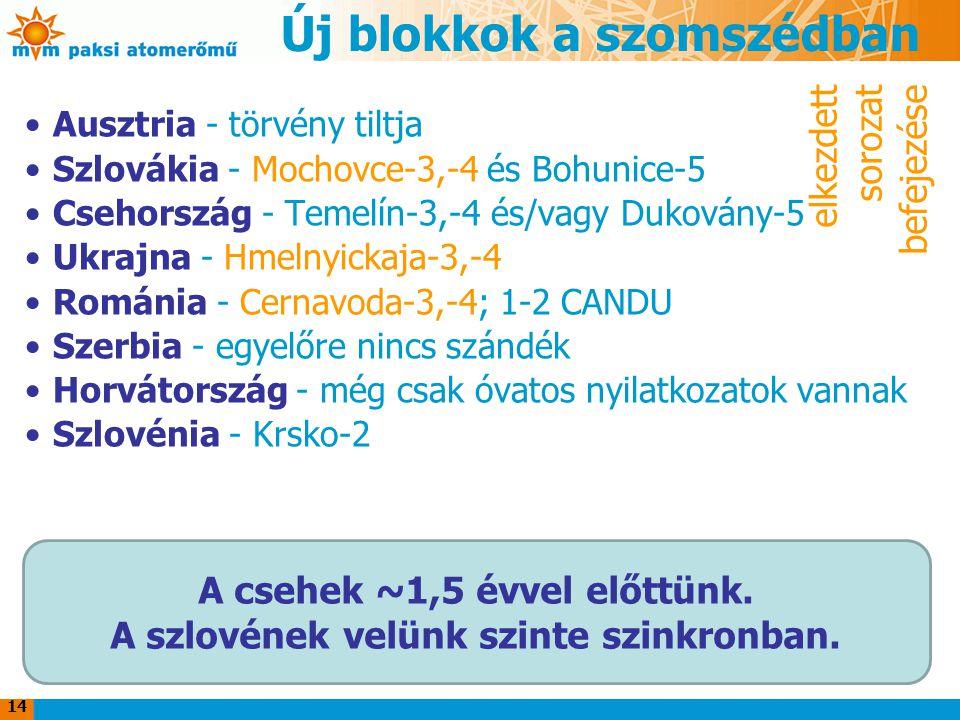 Új blokkok a szomszédban Ausztria - törvény tiltja Szlovákia - Mochovce-3,-4 és Bohunice-5 Csehország - Temelín-3,-4 és/vagy Dukovány-5 Ukrajna - Hmelnyickaja-3,-4 Románia - Cernavoda-3,-4; 1-2 CANDU Szerbia - egyelőre nincs szándék Horvátország - még csak óvatos nyilatkozatok vannak Szlovénia - Krsko-2 14 A csehek ~1,5 évvel előttünk.