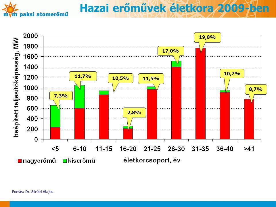 7,3% 11,7% 10,5% 2,8% 11,5% 17,0% 19,8% 10,7% 8,7% Hazai erőművek életkora 2009-ben Forrás: Dr. Stróbl Alajos