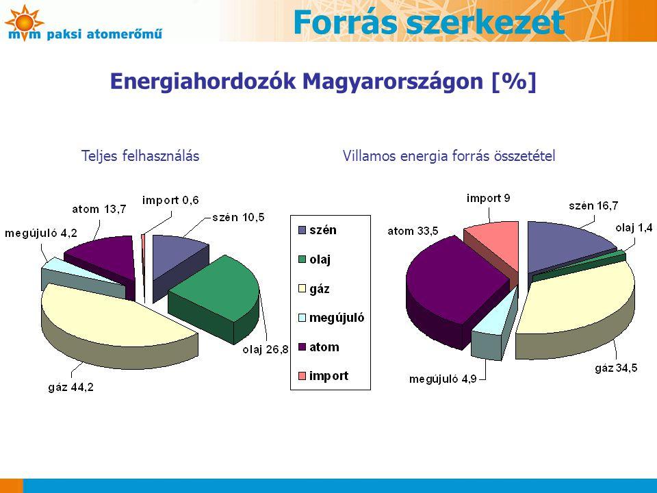 Forrás szerkezet Energiahordozók Magyarországon [%] Teljes felhasználásVillamos energia forrás összetétel