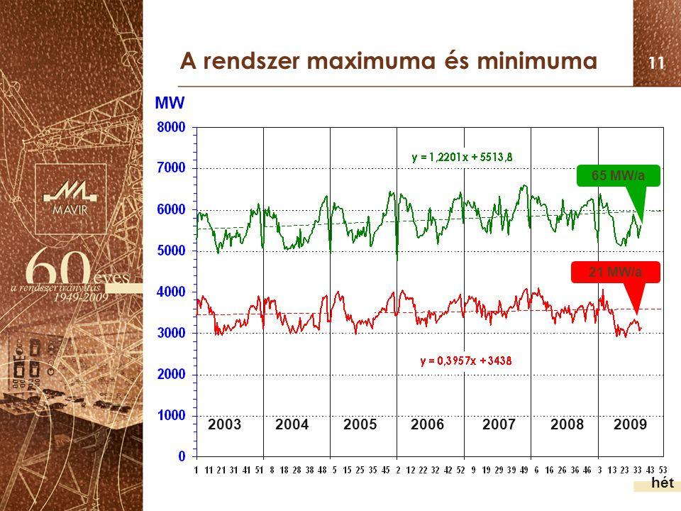 11 A rendszer maximuma és minimuma hét MW 2003 2004 2005 2006 2007 2008 2009 65 MW/a 21 MW/a