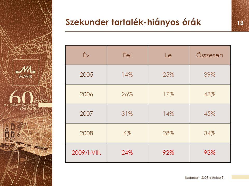 Budapest, 2009.október 8. 13 Szekunder tartalék-hiányos órák ÉvFelLeÖsszesen 200514%25%39% 200626%17%43% 200731%14%45% 20086%28%34% 2009/I-VIII.24%92%