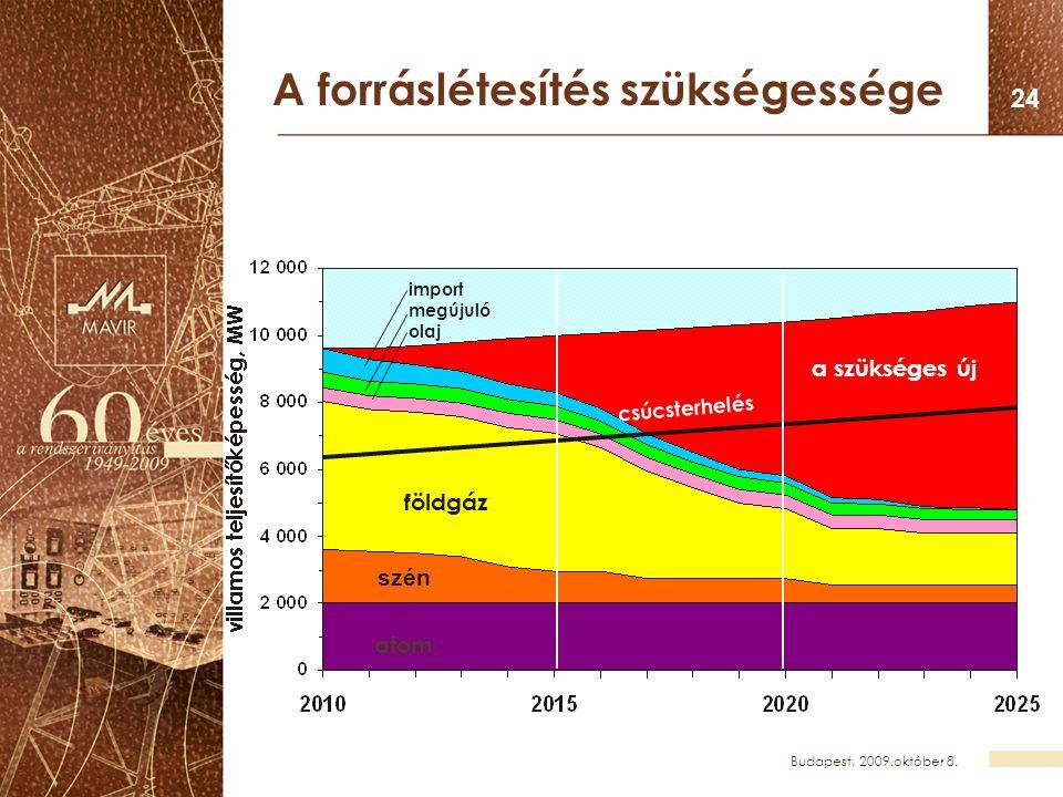Budapest, 2009.október 8. 24 A forráslétesítés szükségessége atom szén földgáz a szükséges új csúcsterhelés import megújuló olaj