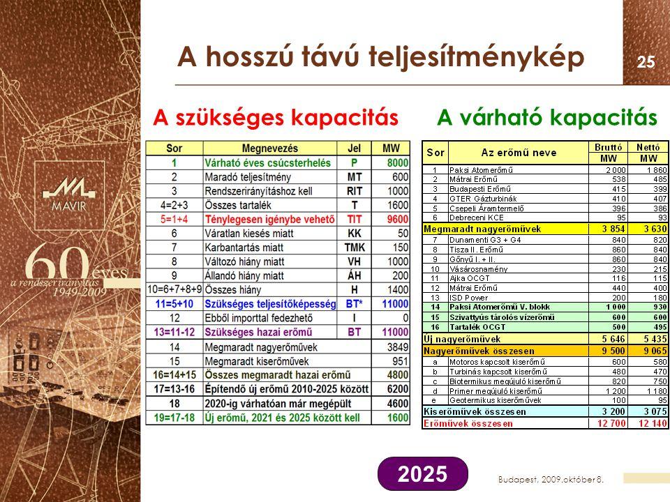 Budapest, 2009.október 8. 25 A hosszú távú teljesítménykép A szükséges kapacitás A várható kapacitás 2025