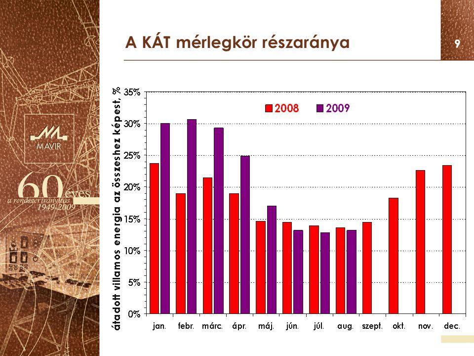 10 Az import szaldó részaránya 2003 2004 2005 2006 2007 2008 2009 hónapok irányzat