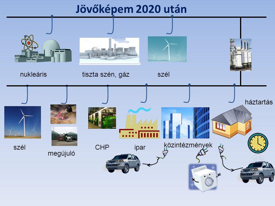 Jövőképem 2020 után nukleáristiszta szén, gázszél megújuló CHPipar közintézmények háztartás