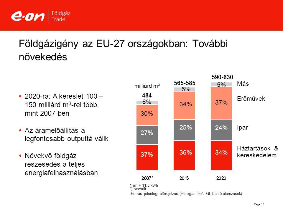 Page 18 Földgázigény az EU-27 országokban: További növekedés milliárd m³ 1 m³ = 11.5 kWh *) becsült 484 27% 37% 6% 30% 565-585 25% 36% 5% 34% Más Erőm