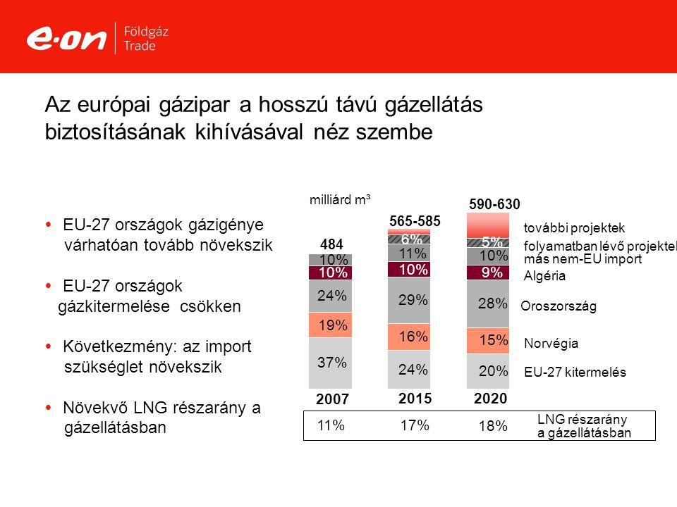 S2308_27m3 Az európai gázipar a hosszú távú gázellátás biztosításának kihívásával néz szembe 11% 17% 18% LNG részarány a gázellátásban 484 590-630 565