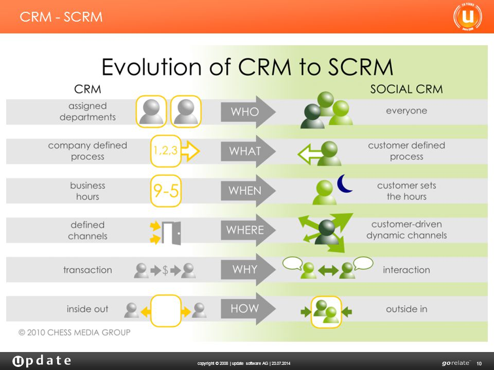 copyright © 2008 | update software AG | 23.07.2014 10 CRM - SCRM