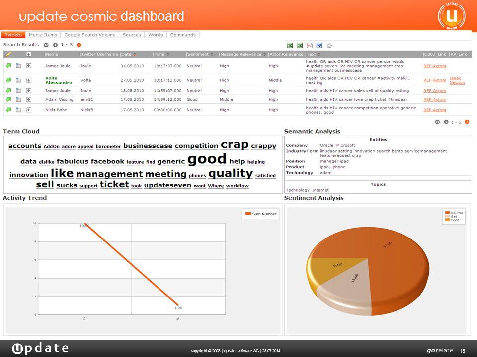 copyright © 2008 | update software AG | 23.07.2014 15 update cosmic dashboard