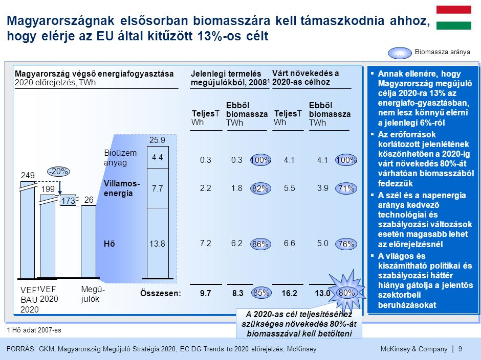 McKinsey & Company | 9 VEF 1 BAU 2020 249 FORRÁS: GKM; Magyarország Megújuló Stratégia 2020; EC DG Trends to 2020 előrejelzés; McKinsey Hő Villamos- e