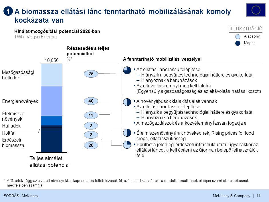McKinsey & Company | 11 A biomassza ellátási lánc fenntartható mobilizálásának komoly kockázata van Kínálat-mozgósítási potenciál 2020-ban TWh, Végső