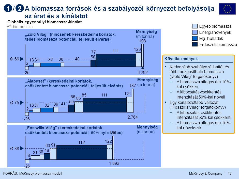 McKinsey & Company | 13 A biomassza források és a szabályozói környezet befolyásolja az árat és a kínálatot 198 58 77 38 32 3113 2 -26 Ø 66 111 123 40