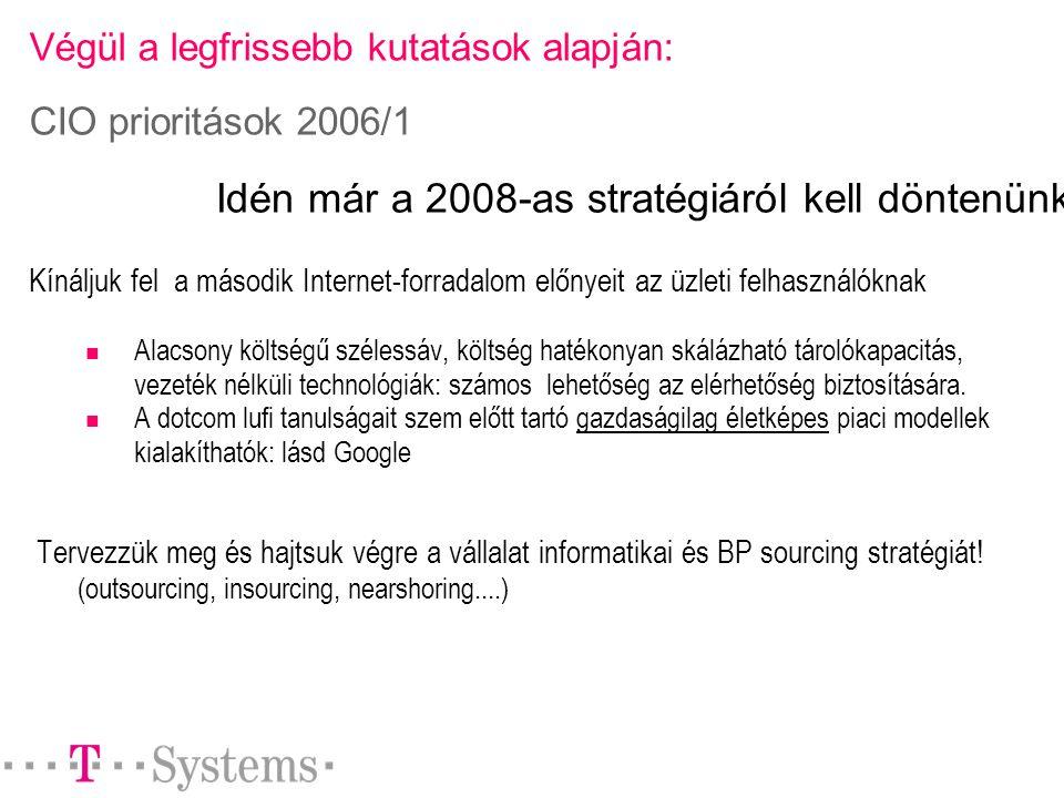 Végül a legfrissebb kutatások alapján: CIO prioritások 2006/1 Kínáljuk fel a második Internet-forradalom előnyeit az üzleti felhasználóknak Alacsony költségű szélessáv, költség hatékonyan skálázható tárolókapacitás, vezeték nélküli technológiák: számos lehetőség az elérhetőség biztosítására.