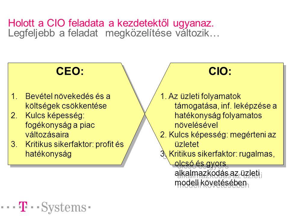 Holott a CIO feladata a kezdetektől ugyanaz.