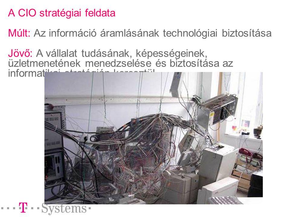 A CIO stratégiai feldata Múlt: Az információ áramlásának technológiai biztosítása Jövő: A vállalat tudásának, képességeinek, üzletmenetének menedzselése és biztosítása az informatikai stratégián keresztül