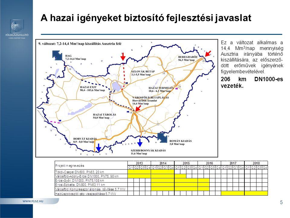 A hazai igényeket biztosító fejlesztési javaslat Ez a változat alkalmas a 14,4 Mm 3 /nap mennyiség Ausztria irányába történő kiszállítására, az előszerző- dött erőművek igényének figyelembevételével.