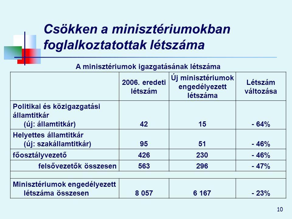 10 Csökken a minisztériumokban foglalkoztatottak létszáma A minisztériumok igazgatásának létszáma 2006. eredeti létszám Új minisztériumok engedélyezet